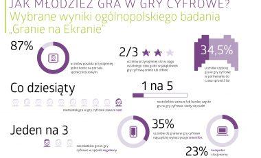 Granie na ekranie infografiki (1)