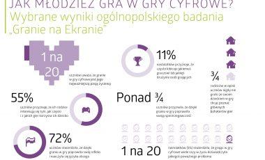 Granie na ekranie infografiki2