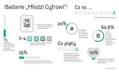 Ogolnopolskie badanie Mlodzi Cyfrowi (1)