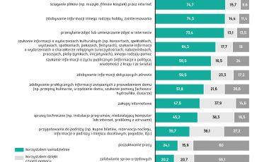 Ogolnopolskie badanie Mlodzi Cyfrowi wykres 10