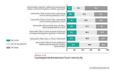 Ogolnopolskie badanie Mlodzi Cyfrowi wykres 18
