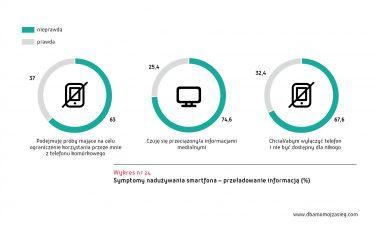 Ogolnopolskie badanie Mlodzi Cyfrowi wykres 24