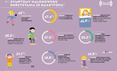 Symptomy-nalogowego-korzystania-ze-smartfona